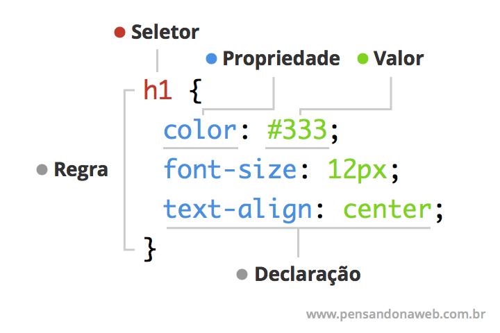 Representação visual de uma regra CSS