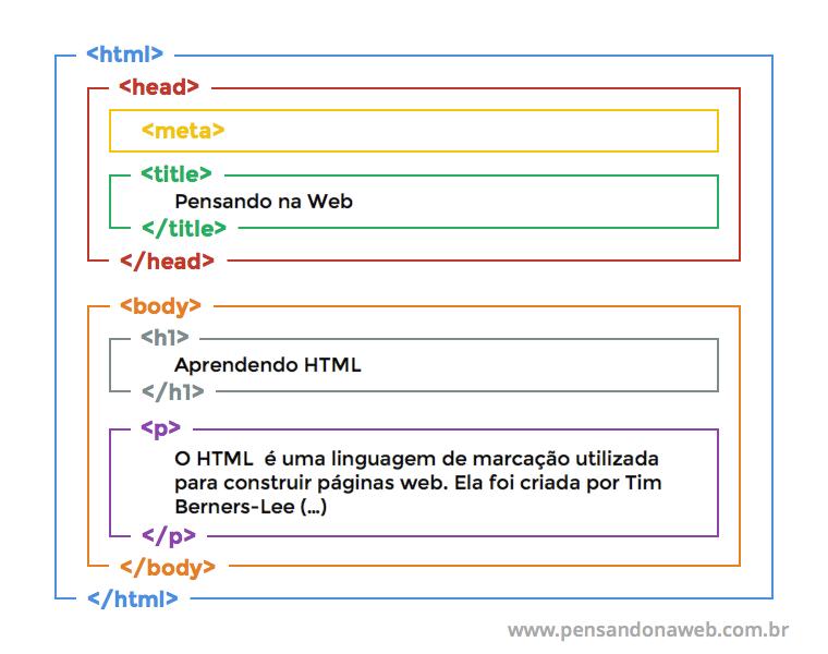 Representação visual do aninhamento de tags HTML